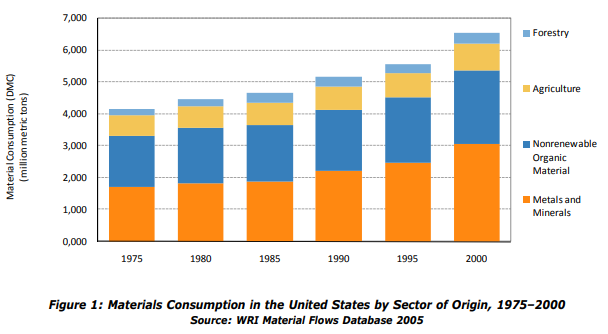 US Consumption Graphic_WRI_EPA